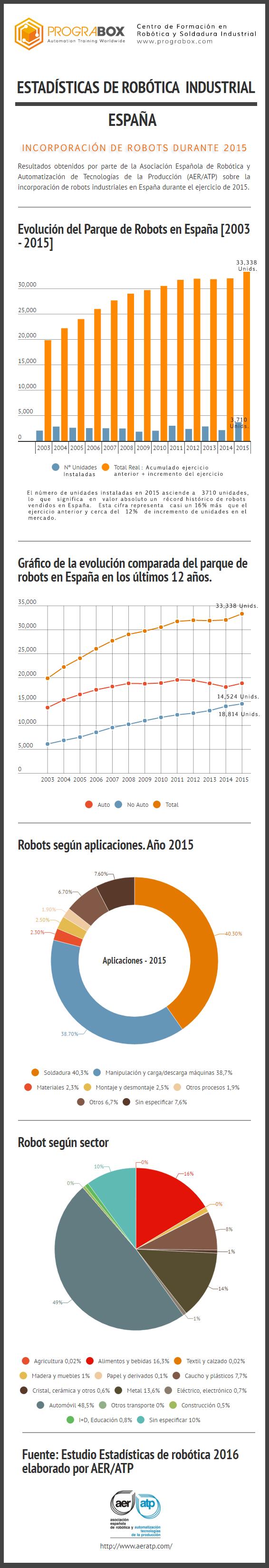 Infografia Estadísticas Robots España 2016