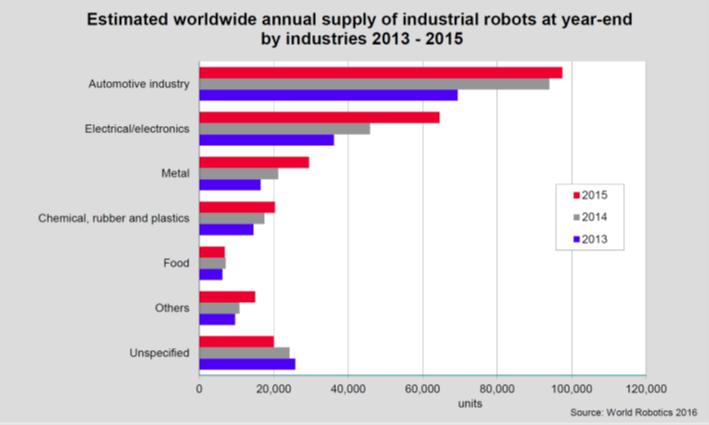 Aplicaciones robotica industrial
