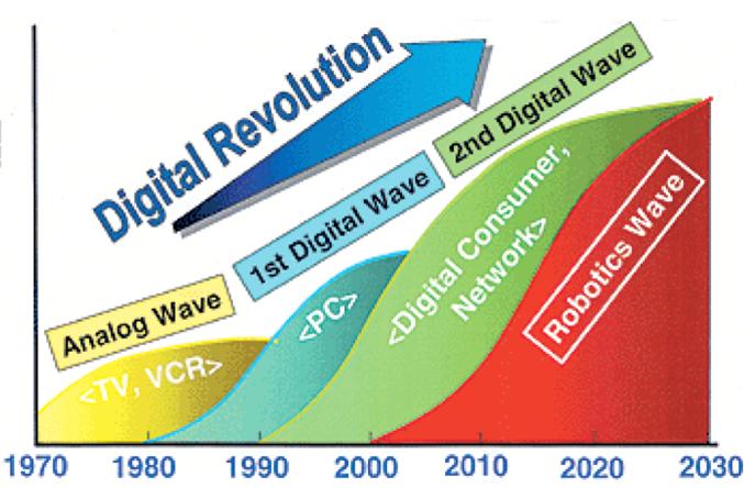Revolucion digital robotica