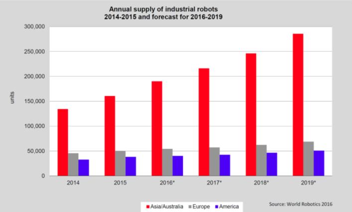 crecimiento Robotica