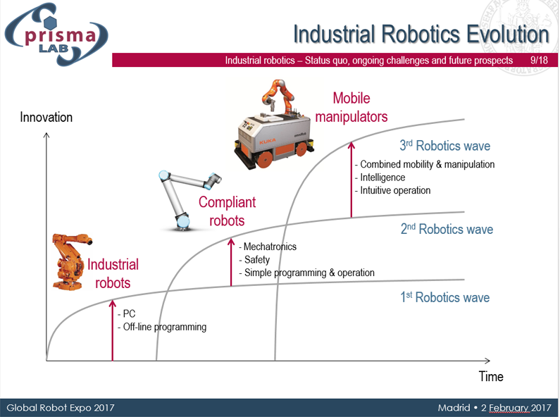 evolucion robotica industrial