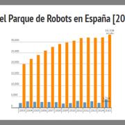 estadisticas robots españa 2016