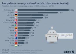 robotica industrial mundo
